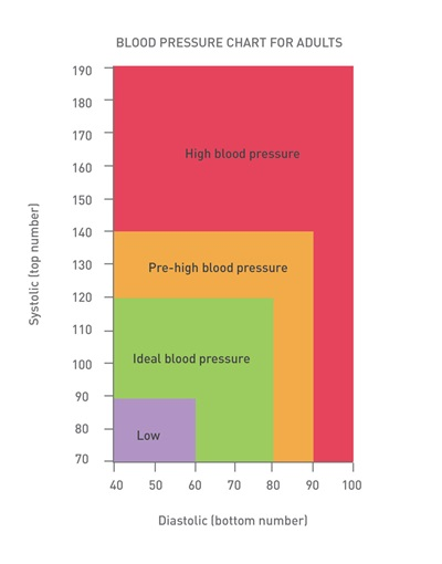 How To Measure Your Own Blood Pressure