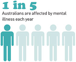 Mental Health And Insurance Insurance