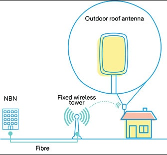 NBN connection and installation guide - FAQs - CHOICE