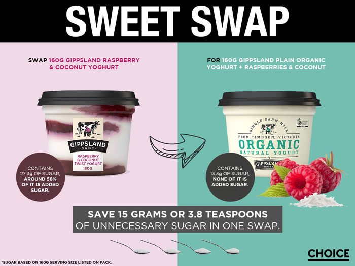 Swap 160g Gippsland Raspberry & Coconut Yoghurt for 160g Gippsland Plain Organic Yoghurt + raspberries & coconut and save 15g or 3.8 teaspoons of unnecessary added sugar