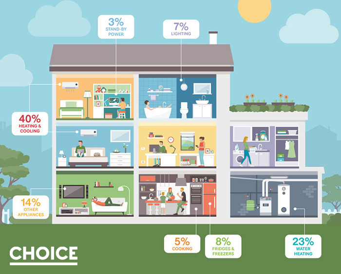 How your home energy use breaks down