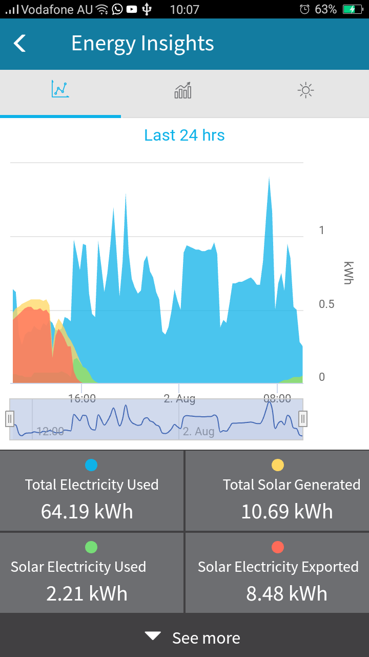 Electricity and solar used and exported - CarbonTrack dashboard