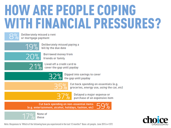 Cost of living financial concerns