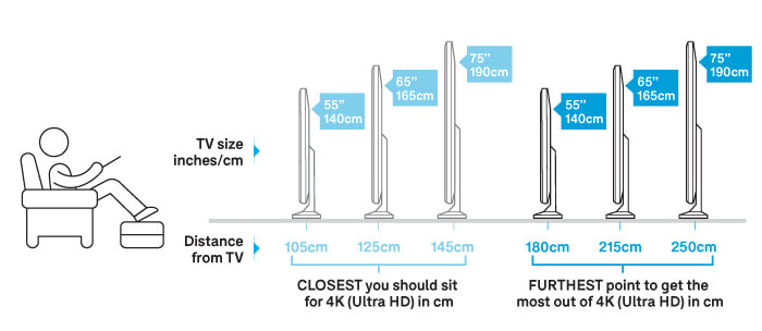 4K TV size and viewing distance