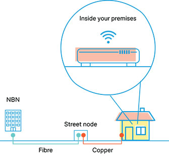 fibre to the node FTTN