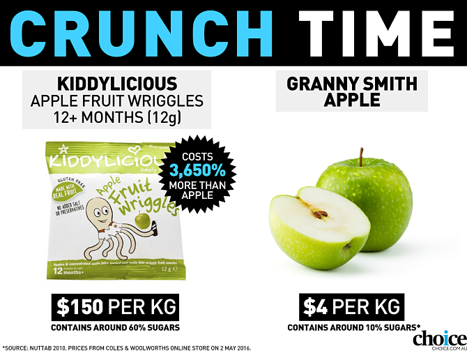 Kiddylicious versus cost of apple