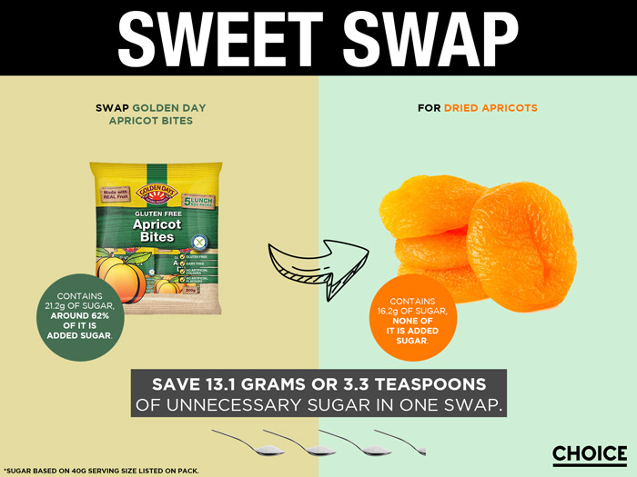 Swap Golden Day Apricot Bites for dried apricots and save 13.1g or 3.3 teaspoons of unnecessary added sugar