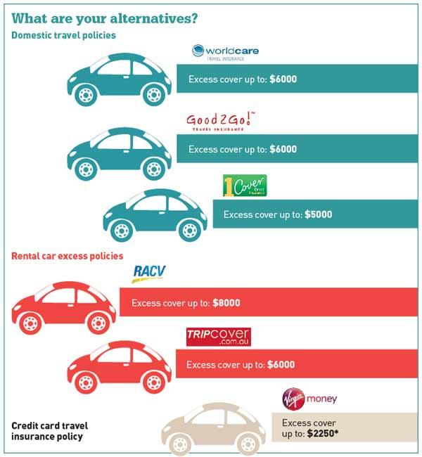Virgin Holidays Car Hire Insurance
