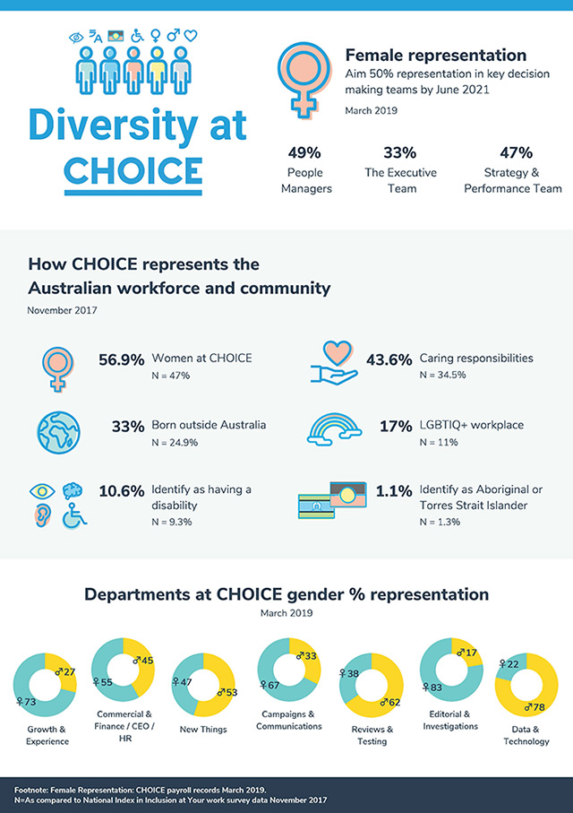 CHOICE Diversity infographic 2019
