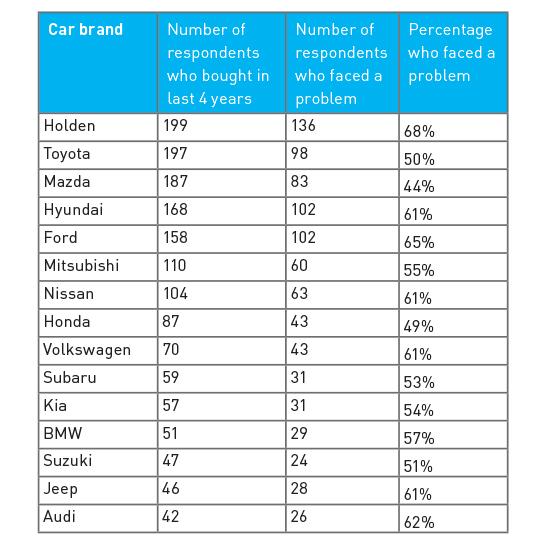 Car Brand List Lemon Cars