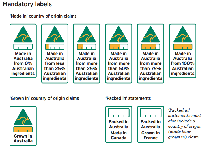 Proposed country of origin labelling