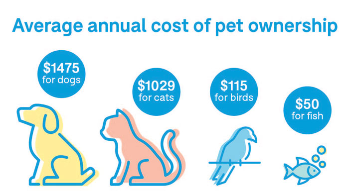 average yearly costs all pets