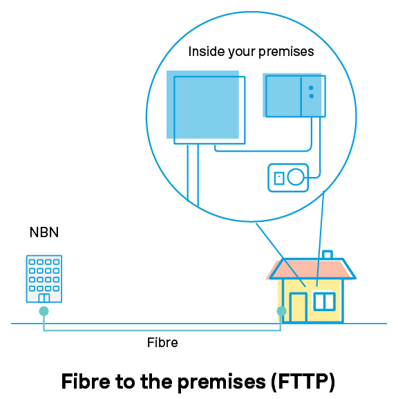 Fibre to the premises