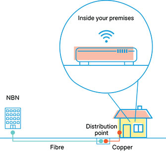 fibre to the curb FTTC
