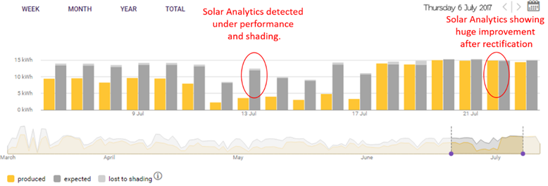 Solar Analytics dashboard - Underperforming solar graph