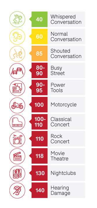 Comparative measure of decibel levels using real world terms