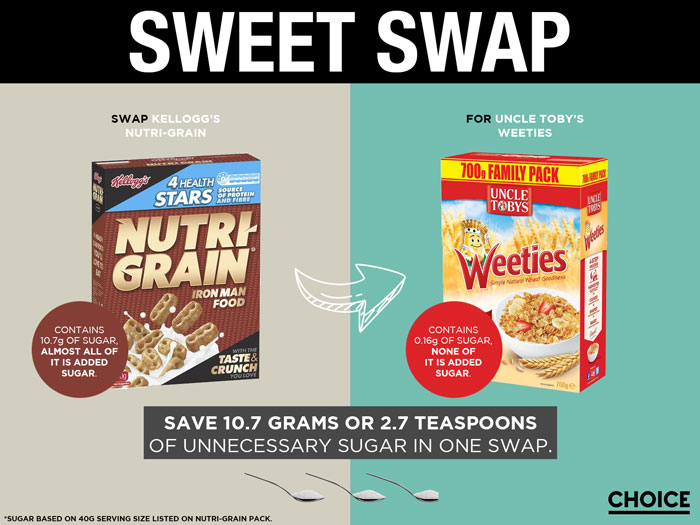 Swap Kellogg's Nutri-Grain for Uncle Tobys Weetie's and save 10.7g or 2.7 teaspoons of unnecessary added sugar
