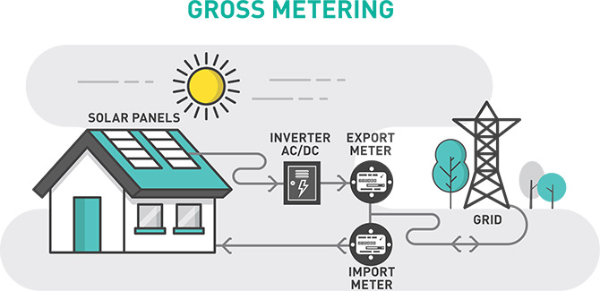 How To Get The Best Value From Solar Energy Choice