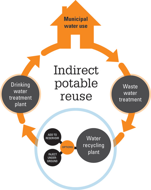 Recycled Drinking Water Is It Safe To Drink Treated