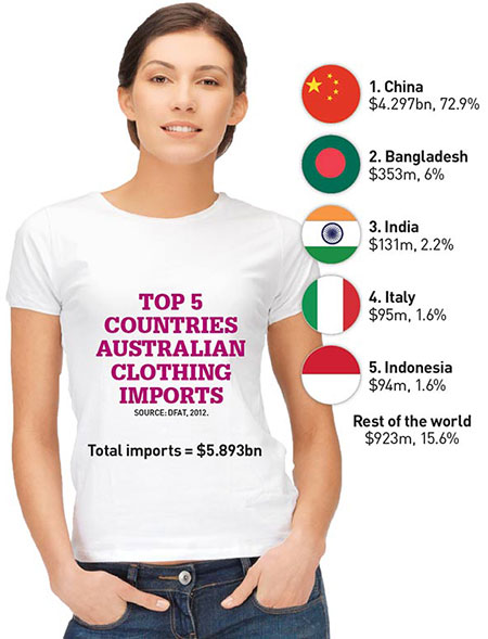 Ethical Clothing Brands Australia