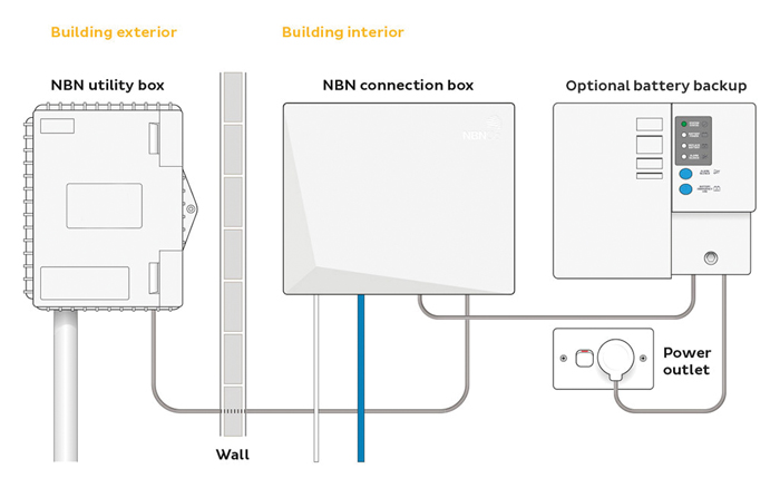 NBN equipment