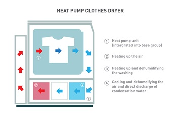 The workings of a heat pump clothes dryer