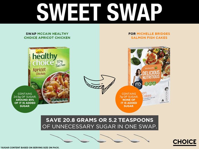 Swap McCain Healthy Choice Apricot Chicken for Michelle Bridges Salmon Fish Cakes and save 20.8g or 5.2 teaspoons of unnecessary added sugar