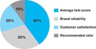 Brand recommendation calculations