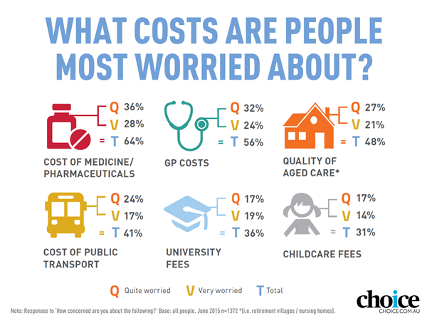 Cost of living most worried about