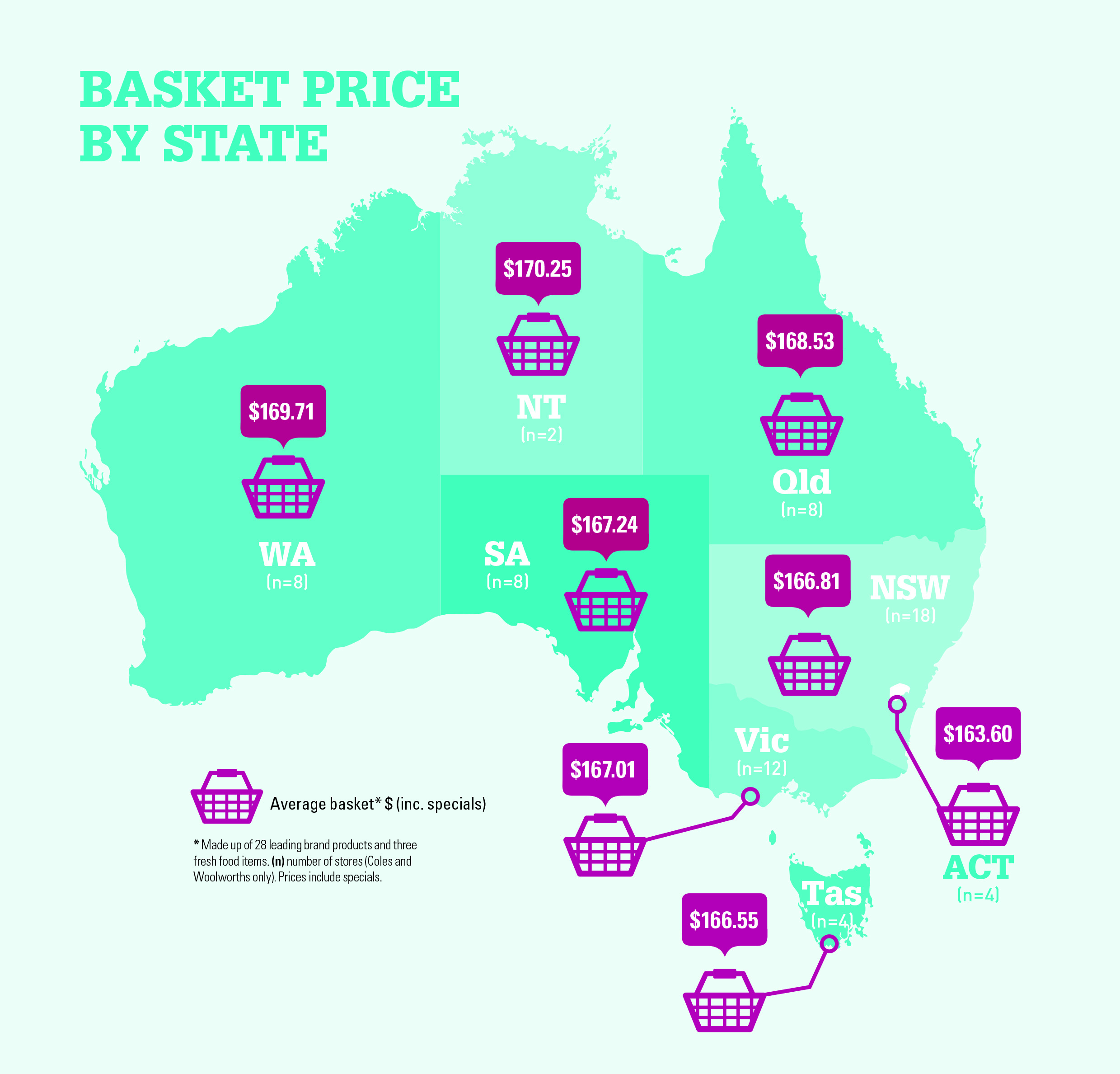 Grocery basket price by state
