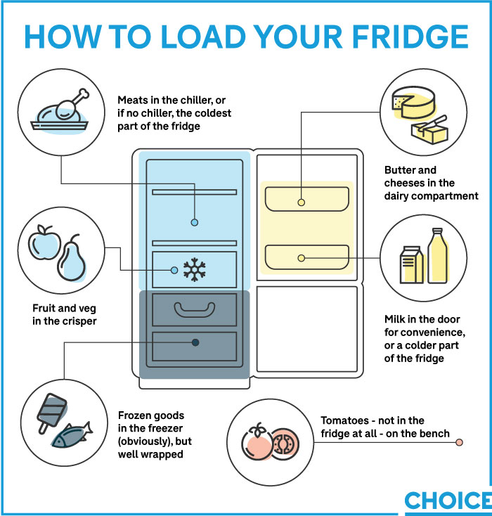 How to load your fridge