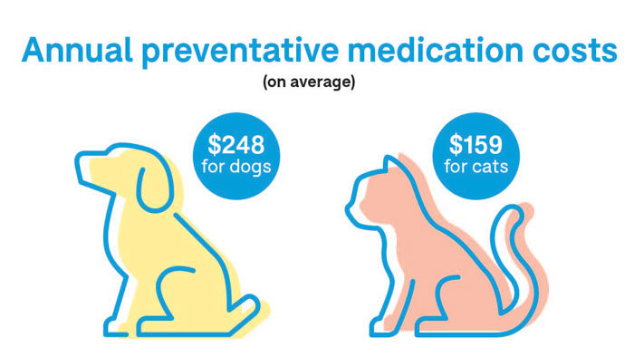 annual preventative medication costs