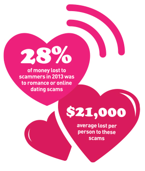 Dating online scams reports on progress