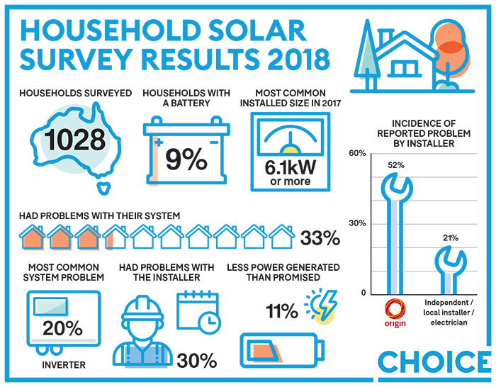 CHOICE members review solar panels, inverters and installers
