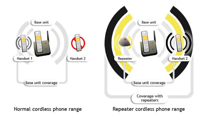 A stand-alone repeater or an additional handset base with the ability to retransmit the signal beyond the original station can extend range.