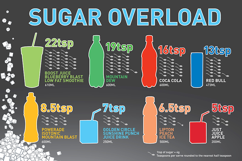 How Much Is Too Much Sugar In A Drink