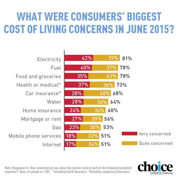Cost of living concerns