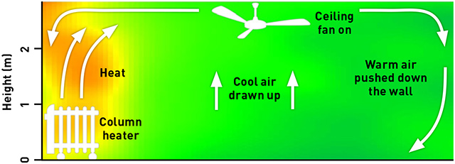 How a ceiling fan helps draws the cool air up and pushes the hot air around and downwards to provide warmth
