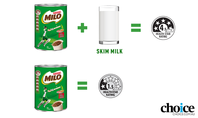 Milo with skim milk has a health star rating (HSR) of 4.5, but Milo only has an HSR of 1.5 stars.